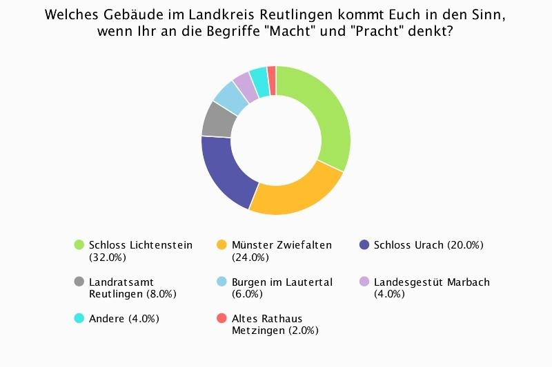"""Facebookumfrage bezüglich der Frage, welches Gebäude im Landkreis Reutlingen in Verbindung mit den Begriffen """"Macht"""" und """"Pracht"""" stehen könnte."""